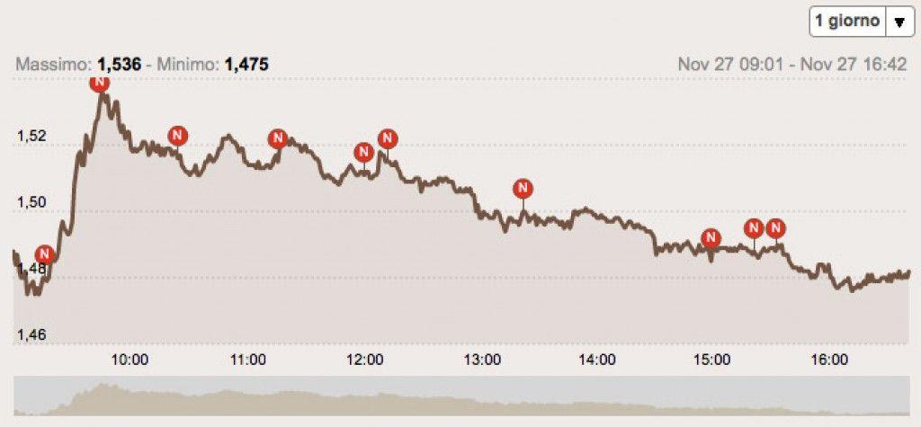 57b9029751 quotazioni-mps-grafico – Anee | Finanza, Trading Forex, Investimenti ...