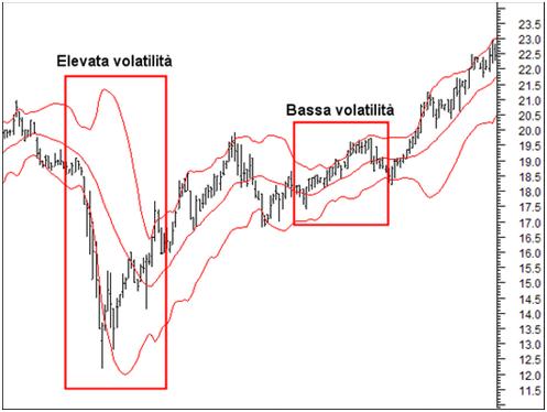 volatilità mercati